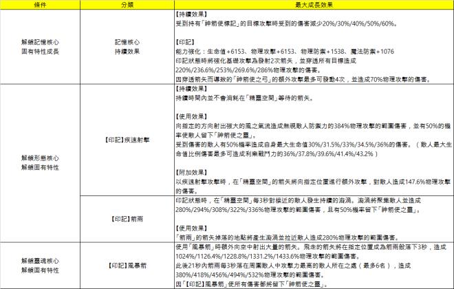 永恆冒險: 公告 - 6月15日更新內容 image 5