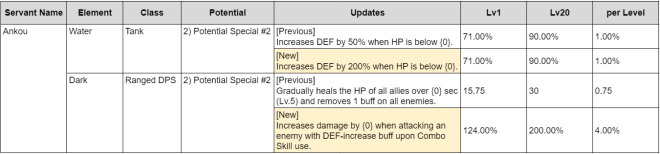 HEIR OF LIGHT: Update Preview & Patch Notes - [Notice] 5.8 Update Patch Notes image 23