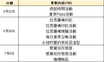 永恆冒險: 公告 - 計畫到7月6日的更新預告 image 3