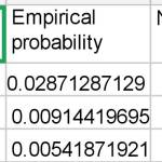 Statistical survey shows that the claimed Lupin-drawing probability may be inauthentic
