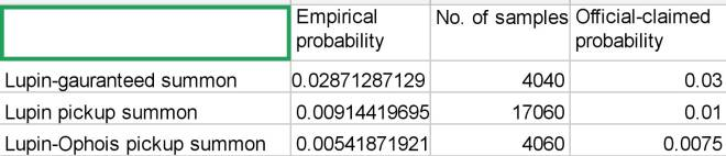 DESTINY CHILD: FORUM - Statistical survey shows that the claimed Lupin-drawing probability may be inauthentic image 3