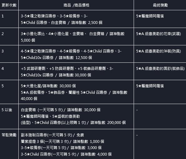 命運之子: 歷史新聞/活動 - 21/06/17 改版公告 image 7