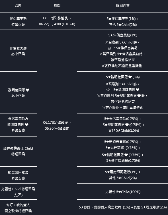 命運之子: 歷史新聞/活動 - 21/06/17 改版公告 image 50