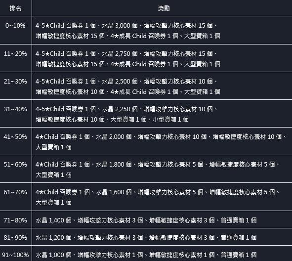 命運之子: 歷史新聞/活動 - 21/06/17 改版公告 image 71