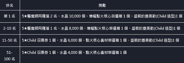命運之子: 歷史新聞/活動 - 21/06/17 改版公告 image 9
