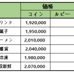 7月6日(火)メンテナンス内容「ラブリーヴィラ」限定コンテンツの割引販売