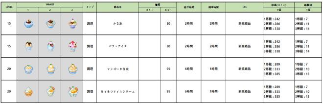 マイコンビニ: お知らせ - 7月6日(火)メンテナンス内容「ラブリーヴィラ」限定コンテンツの割引販売 image 77