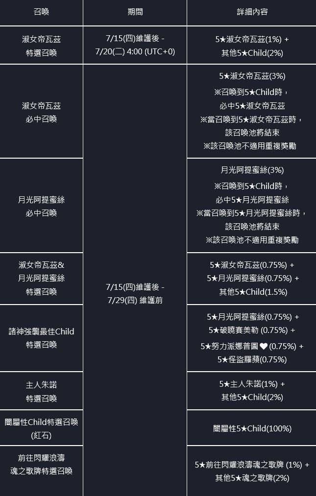 命運之子: 歷史新聞/活動 - 21/07/15 改版公告 image 158