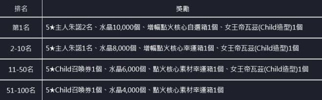 命運之子: 歷史新聞/活動 - 21/07/15 改版公告 image 9