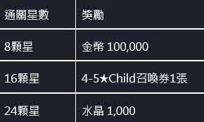 命運之子: 歷史新聞/活動 - 21/07/15 改版公告 image 3