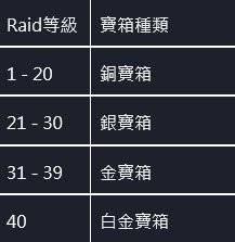 命運之子: 歷史新聞/活動 - 21/07/15 改版公告 image 5