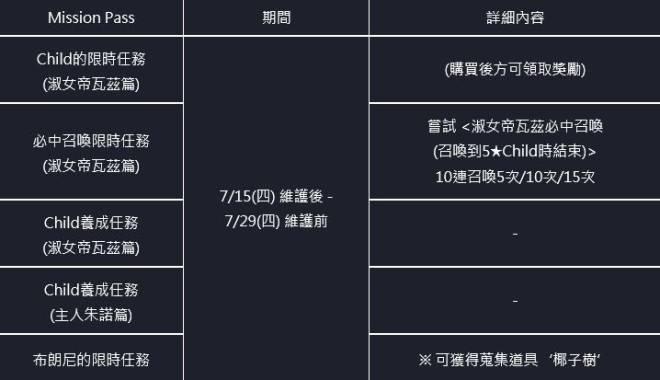 命運之子: 歷史新聞/活動 - 21/07/15 改版公告 image 62