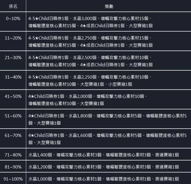 命運之子: 歷史新聞/活動 - 21/07/15 改版公告 image 13
