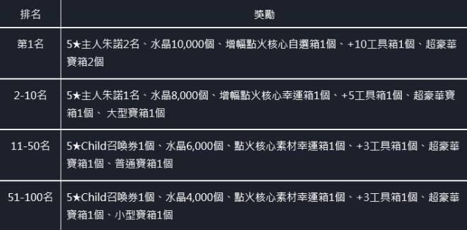 命運之子: 歷史新聞/活動 - 21/07/15 改版公告 image 11