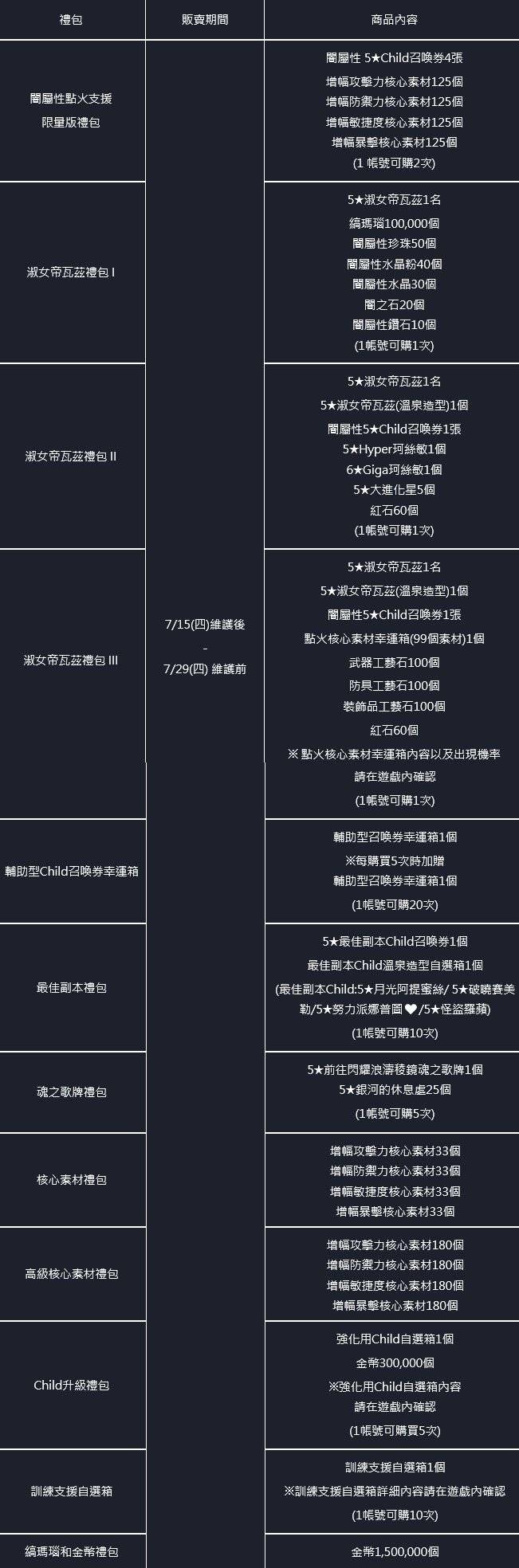 命運之子: 歷史新聞/活動 - 21/07/15 改版公告 image 203
