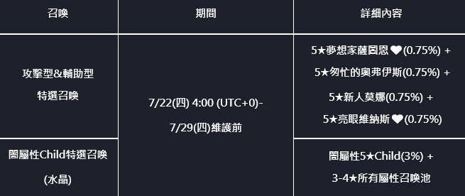 命運之子: 歷史新聞/活動 - 21/07/22 改版公告 image 7