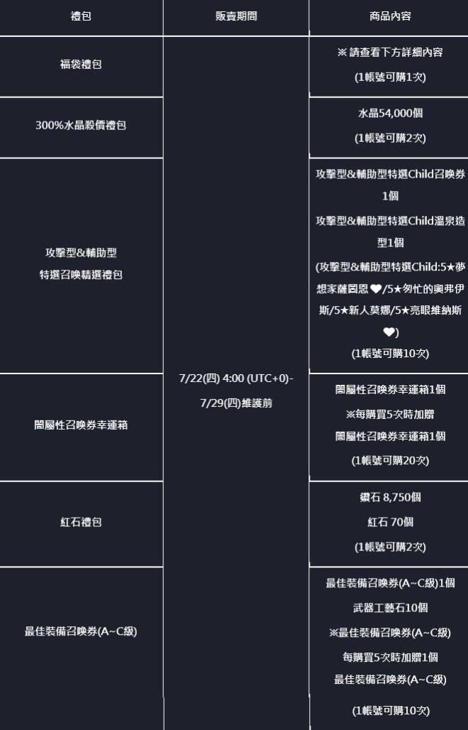 命運之子: 歷史新聞/活動 - 21/07/22 改版公告 image 9