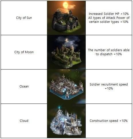VERSUS : REALM WAR: Announcement - New Castle Theme on Sale image 4