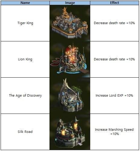 VERSUS : REALM WAR: Announcement - New Castle Theme on Sale image 3