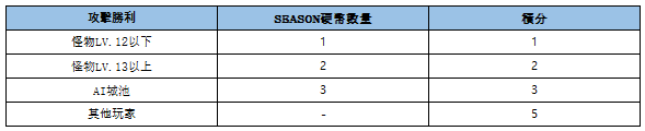 VERSUS : REALM WAR [TW]: Announcement - SEASON2活動通知(延長) image 7
