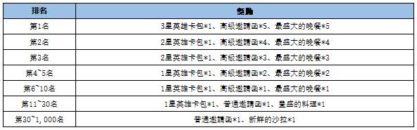 VERSUS : REALM WAR [TW]: Announcement - SEASON2活動通知(延長) image 9