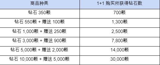 热练战士 正式官网: ◆ 活动 - 又来啦~!! 钻石初次购买 1+1  image 5