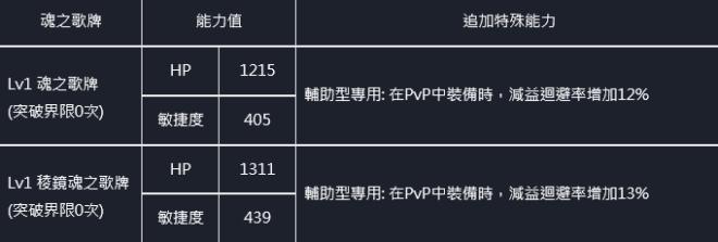命運之子: 歷史新聞/活動 - 21/07/29 改版公告 image 61