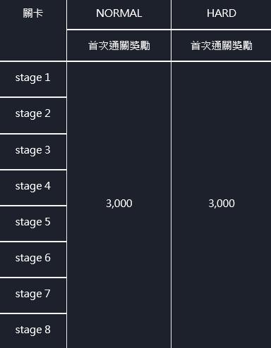 命運之子: 歷史新聞/活動 - 21/07/29 改版公告 image 9