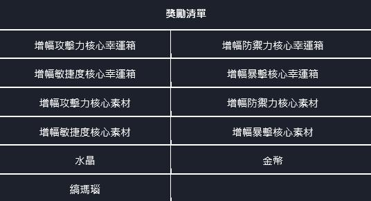 命運之子: 歷史新聞/活動 - 21/07/29 改版公告 image 79