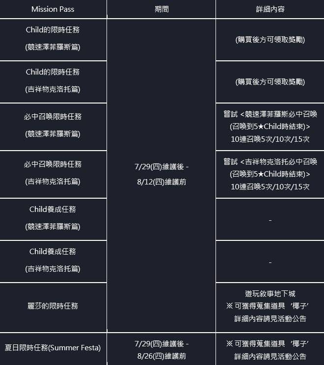 命運之子: 歷史新聞/活動 - 21/07/29 改版公告 image 258