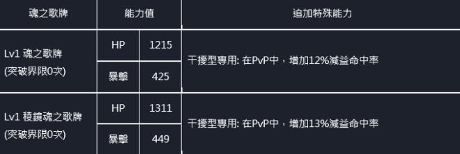 命運之子: 歷史新聞/活動 - 21/07/29 改版公告 image 117
