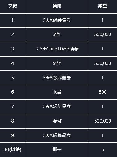命運之子: 歷史新聞/活動 - 21/07/29 改版公告 image 85