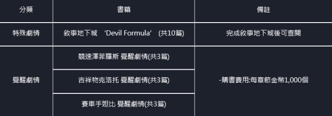 命運之子: 歷史新聞/活動 - 21/07/29 改版公告 image 19