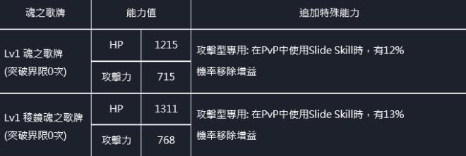 命運之子: 歷史新聞/活動 - 21/07/29 改版公告 image 55