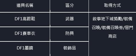 命運之子: 歷史新聞/活動 - 21/07/29 改版公告 image 71