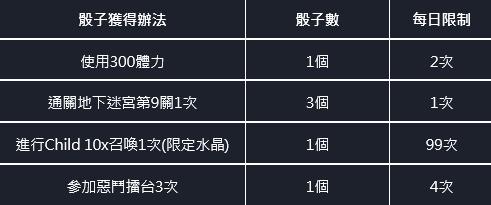 命運之子: 歷史新聞/活動 - 21/07/29 改版公告 image 83