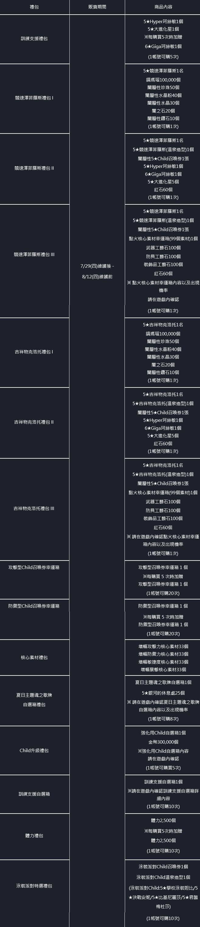 命運之子: 歷史新聞/活動 - 21/07/29 改版公告 image 392