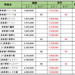 8月3日(火)メンテナンス内容「表参道」コンテンツの割引販売