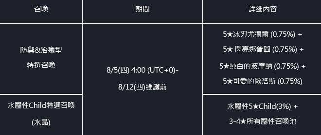 命運之子: 歷史新聞/活動 - 21/08/05 改版公告 image 5