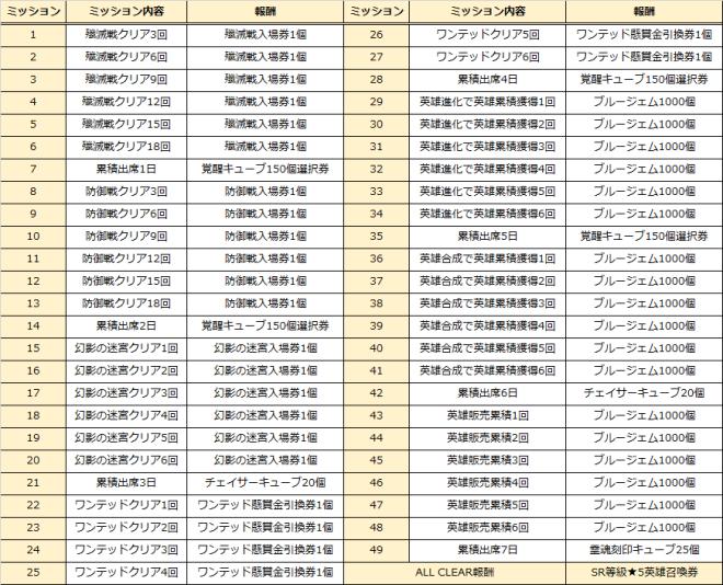 グランドチェイス -次元の追跡者-: イベント情報 - グランドチェンジイベント開催!  image 7