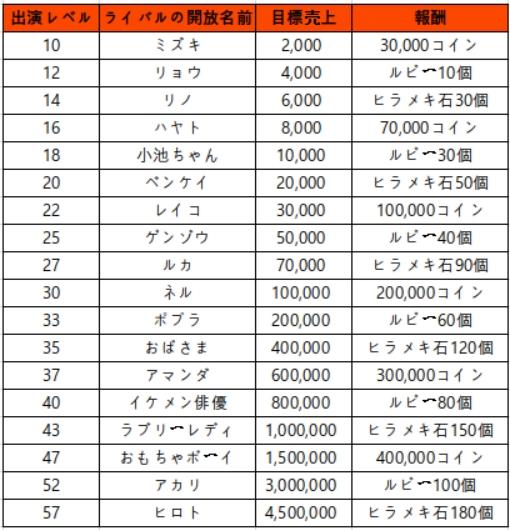 マイコンビニ: イベント - 仁義なき戦い!売り上げ大会イベント開催! image 2