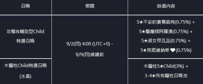 命運之子: 歷史新聞/活動 - 21/09/02 改版公告 image 7