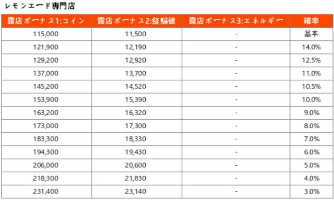 マイコンビニ: お知らせ - 「露店開発」確率表記追加のお知らせ(* 21年9月8日更新) image 8