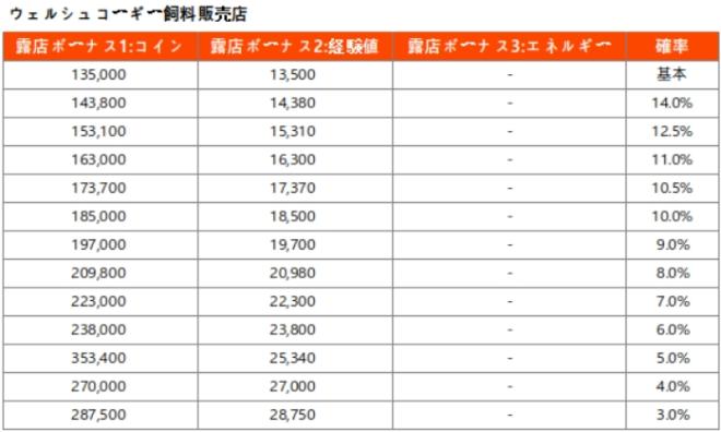 マイコンビニ: お知らせ - 「露店開発」確率表記追加のお知らせ(* 21年9月8日更新) image 9