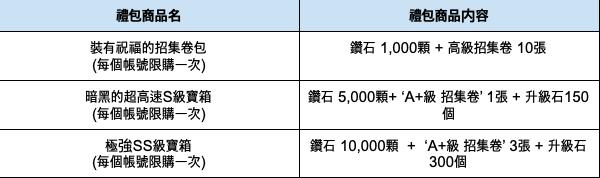 熱練戰士 正式官網: ◆ 活動 - GO GO成長吧! 達克推薦的期間限定活動商品  image 5