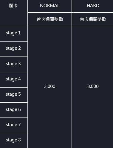 命運之子: 歷史新聞/活動 - 21/09/16 改版公告 image 9