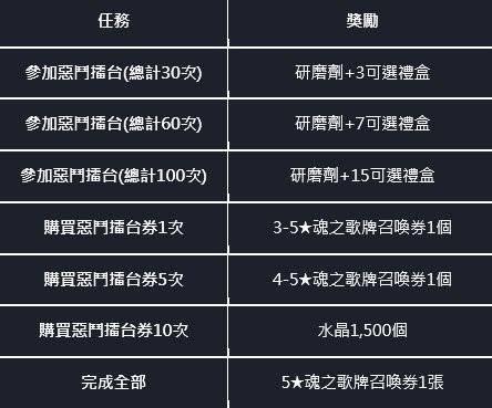 命運之子: 歷史新聞/活動 - 21/09/16 改版公告 image 25