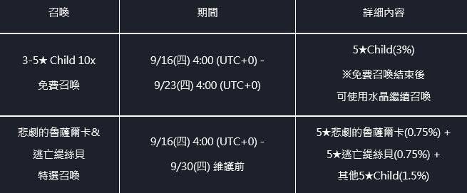 命運之子: 歷史新聞/活動 - 21/09/16 改版公告 image 63