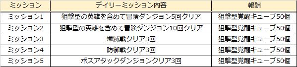 グランドチェイス -次元の追跡者-: イベント情報 - ルーファス成長支援イベント開催!  image 9