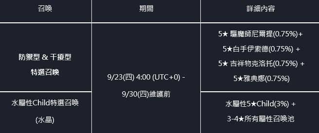 命運之子: 歷史新聞/活動 - 21/09/23 改版公告 image 5